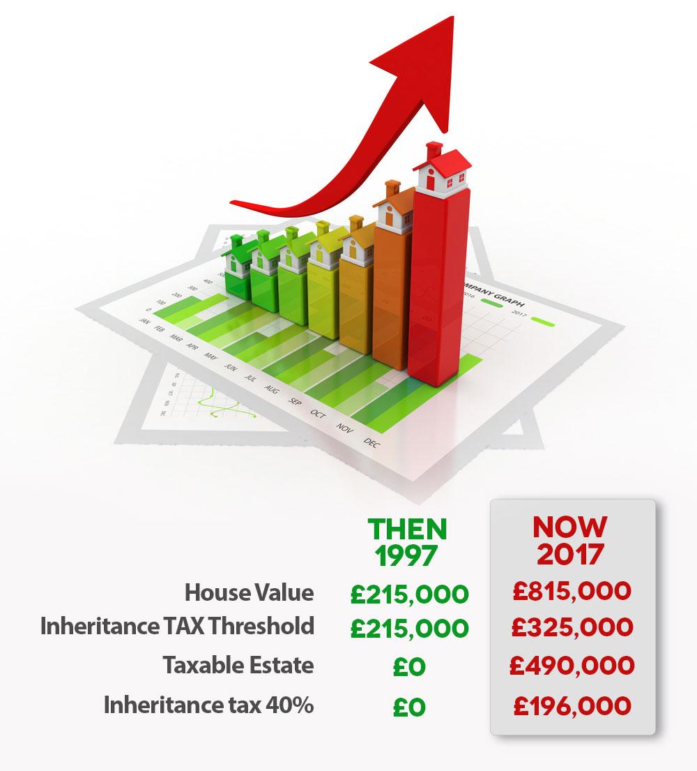 inheritance-tax-threshold-rise